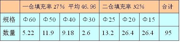 产品成分配比参数表