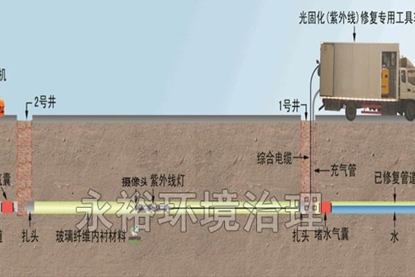 管道非开挖修复
