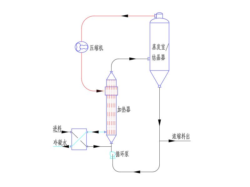 MVR蒸发器进水指标值有什么?