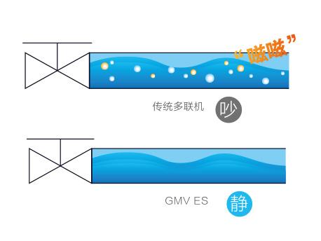 格力商用GMV ES直流变频多联机