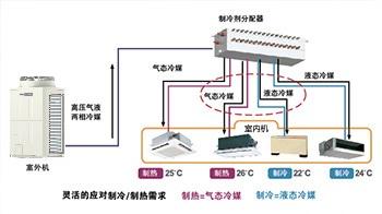 三菱商用中央空调CITY MULTI - 热回收型 R2