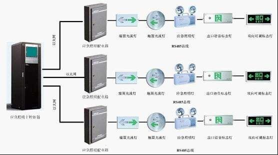 集中電源集中控製型智能應急照明疏散指示係統告訴你有哪些內容