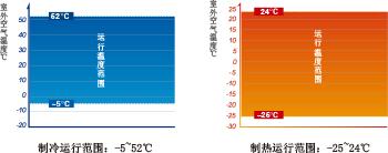 约克商用多联式中央空调YES-super+系列