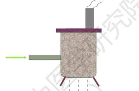 DR  LU  优碳技术的实践优化(火炉烧煤)