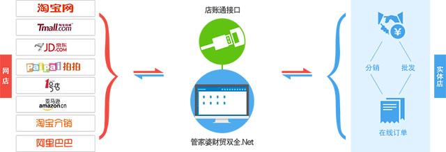 ERP管理系统:电商集成解决方案