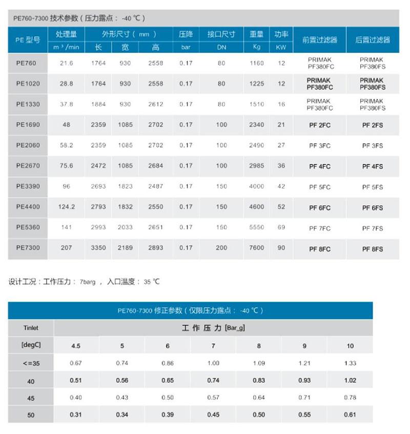 PE760~7300微熱吸附式干燥機