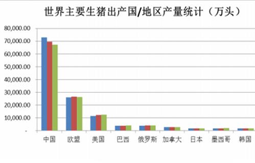 行业如何看待生猪养殖在中国的市场份额连续下降问题