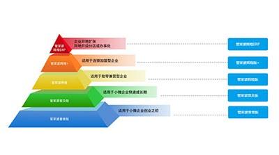EPR管理系统在企业中的应用
