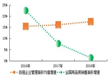 2019中国物业百强榜:行业集中度提升 层级分化加剧