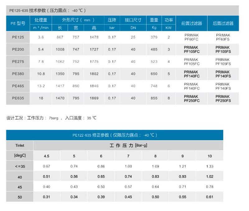 PE125~635微热吸附式干燥机