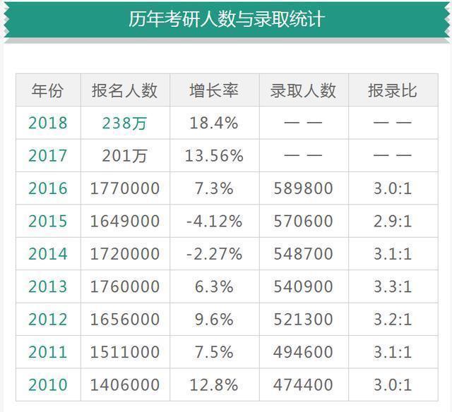 历年考研人数与录取统计