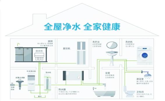 全屋净水适合所以房子吗,新的净水方案帮你解答