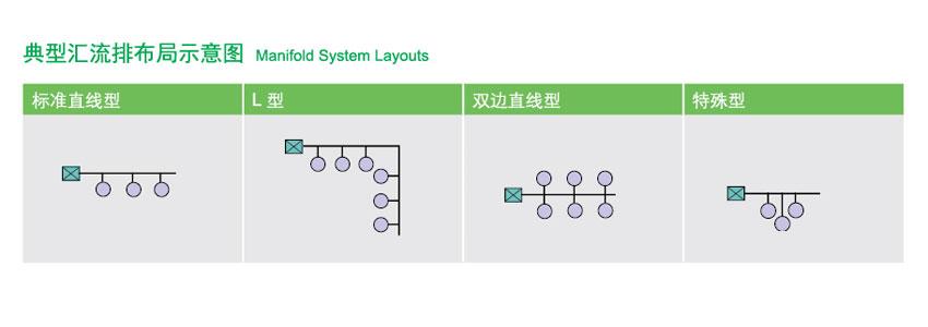R8200单侧式气体汇流排结构特点