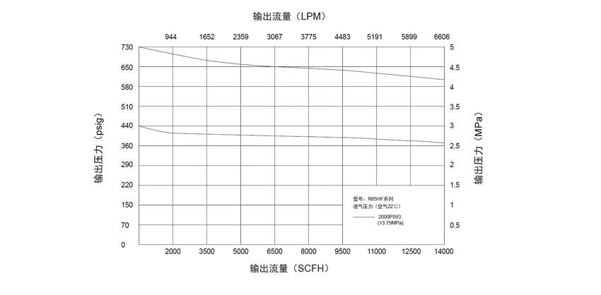 R85HF高压大流量减压器的建设和施工