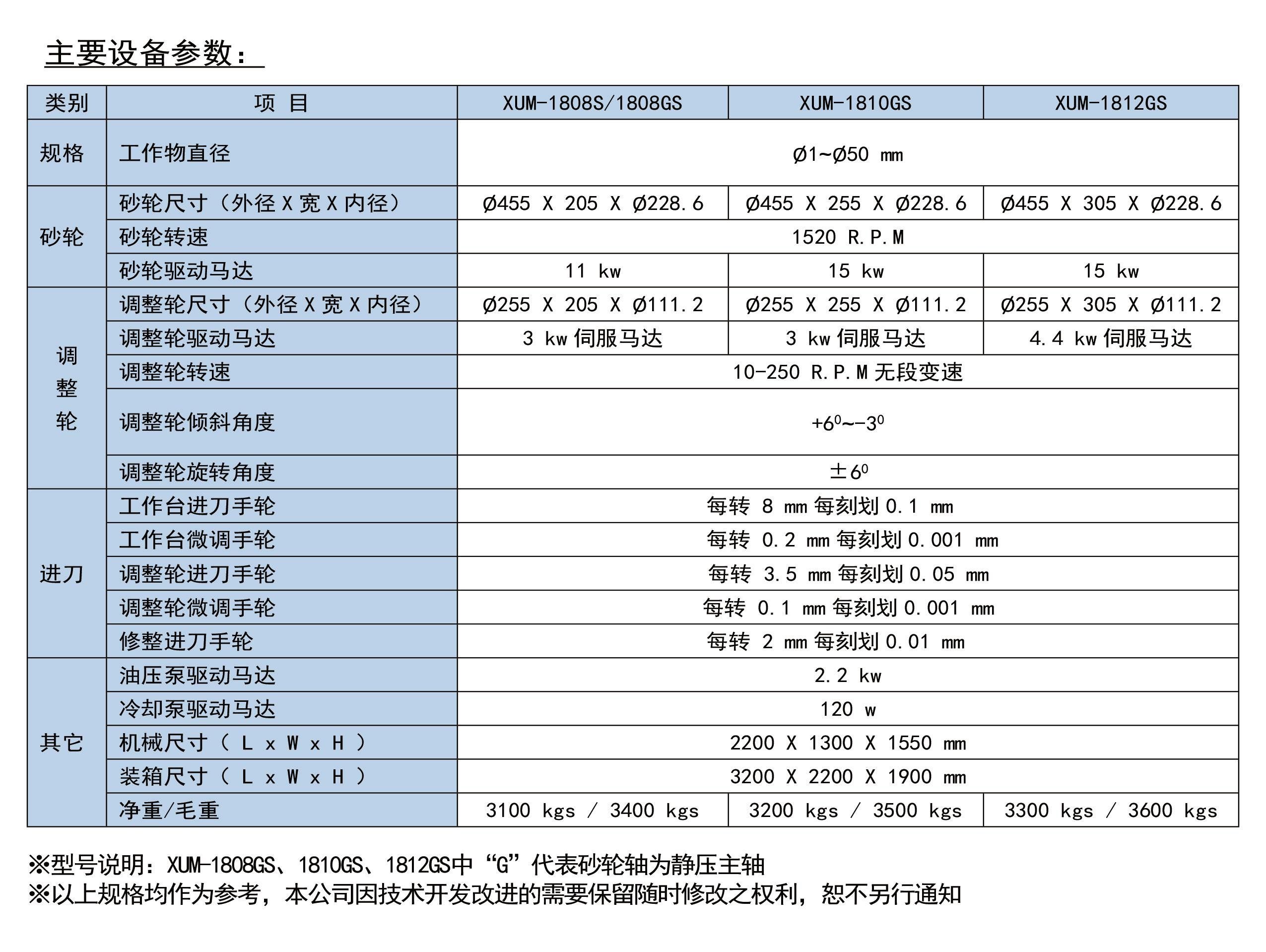 台湾机型无心磨床1808