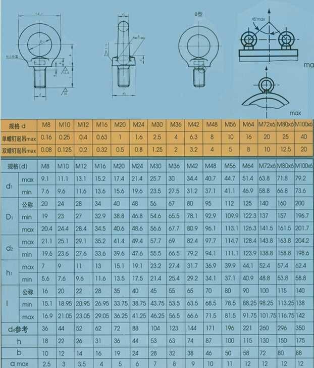 GB825吊环螺钉系列产品规格