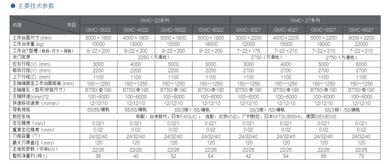 GMC-12/15/18系列