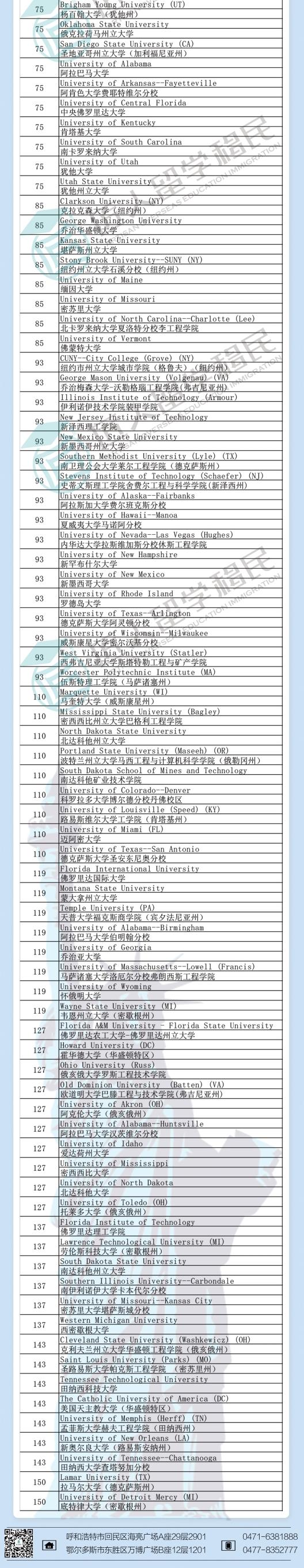 2021年度U.S.News土木工程排名