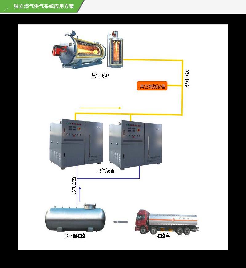 燃气供气系统应用