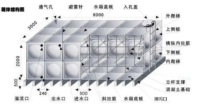不锈钢水箱的安装及保养,您知多少?