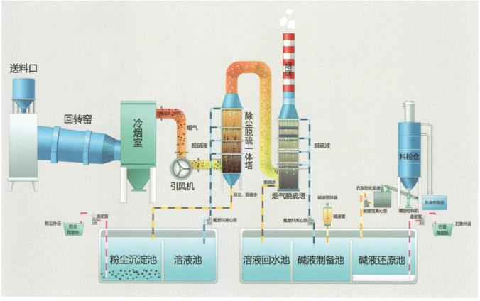 脱硫除尘系统