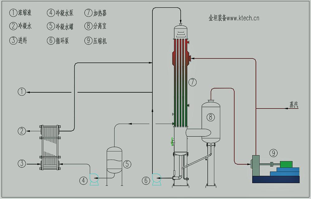 MVR降膜蒸发器(FF)