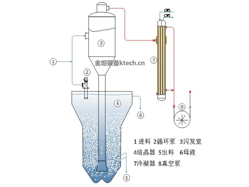 OSLO连续真空冷却结晶器