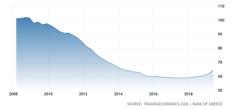 希腊雅典真实房价是怎么样?购房移民前一定要知道这些!