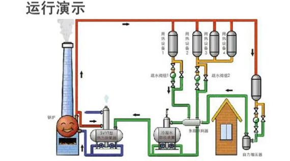 冷凝水回收对能源节约具有深远意义
