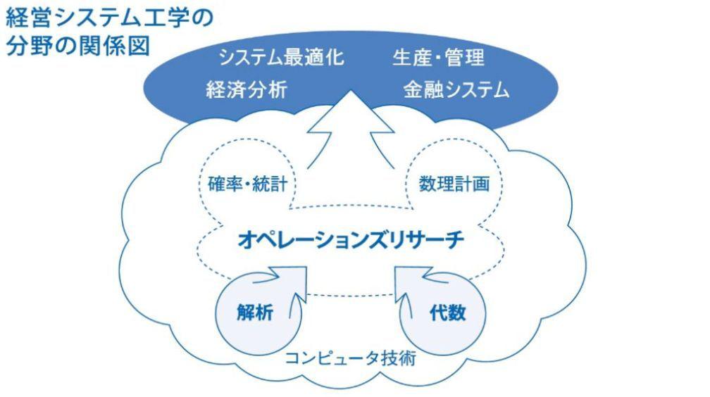 理科生们注意啦!来日本学习什么专业吃香?!