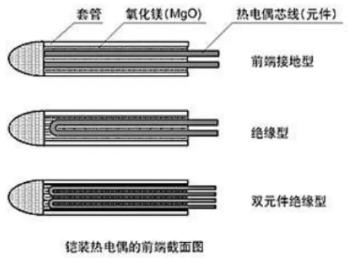 什么情況下選擇熱電偶?什么情況下選擇熱電阻?哪個更合適?