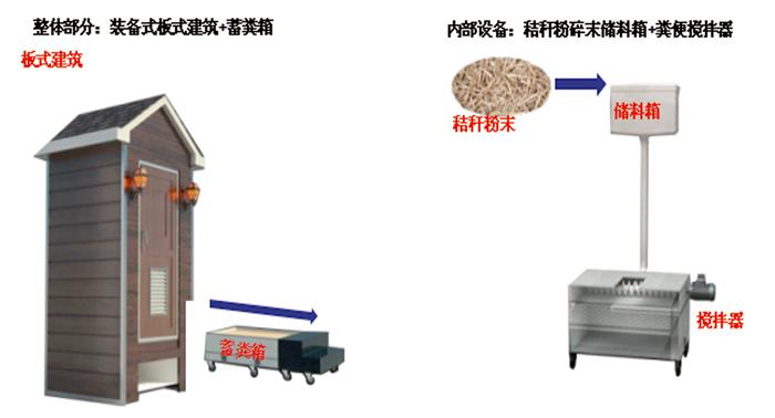 农村庭院干式厕所-有机肥循环经济