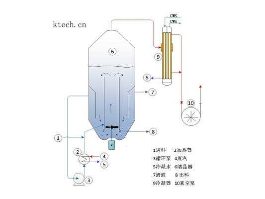 DTB真空连续冷却结晶器