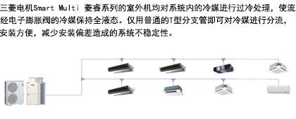 三菱家用中央空调Smart Multi 菱睿