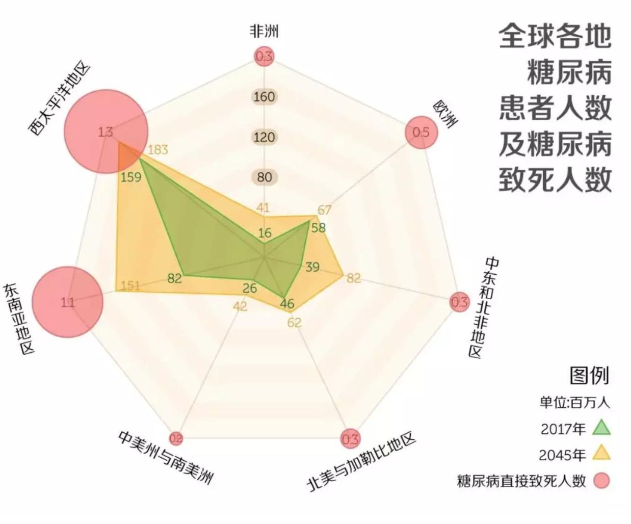 中国干细胞糖尿病临床应用项目前景可期,干细胞糖尿病真的有效吗?