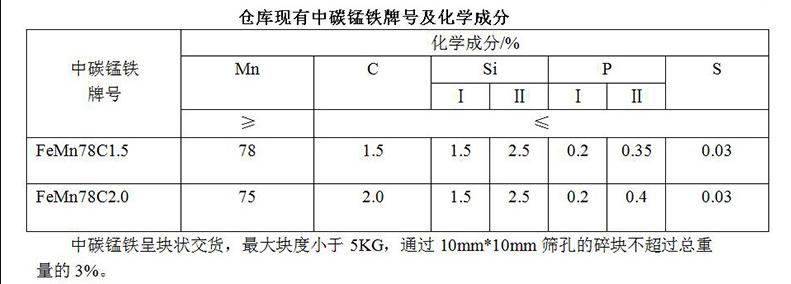 铸钢炼钢脱氧剂中碳锰铁