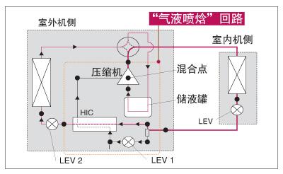 三菱商用中央空调CITY MULTI - 强制热型 冰焰TM