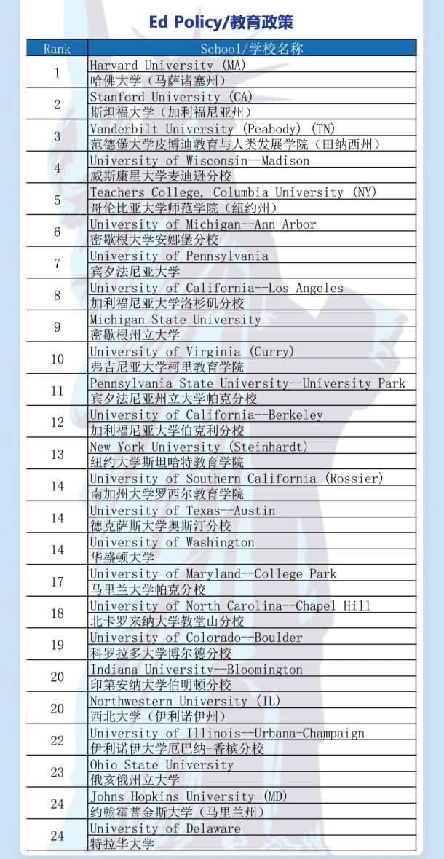 2021年度U.S.News教育政策排名