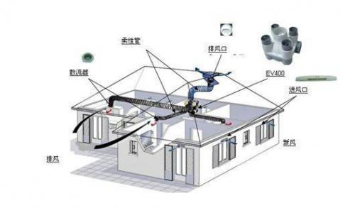 家用新风系统的原理及类型