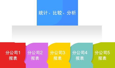 财务软件:多组织机构管理