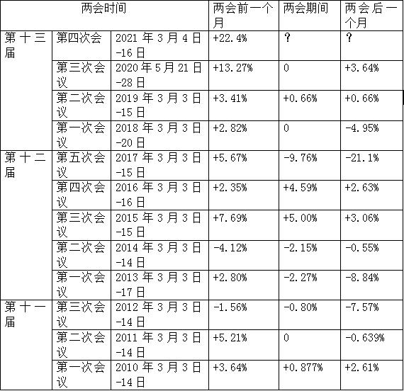 尼龙6切片价格变动规律(上)