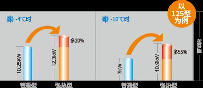 日立商用单元机系列强热型