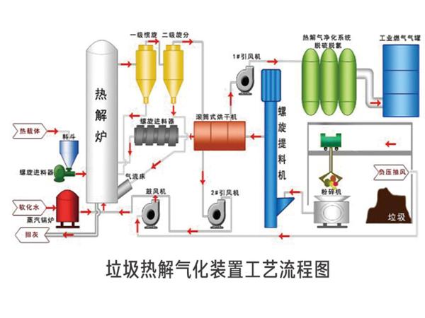 生物质热解气化设备