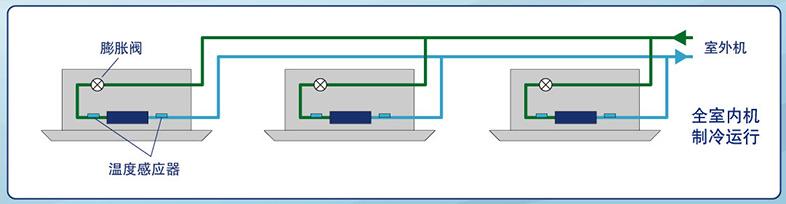 商用大金变频中央空调-VRV Q系列
