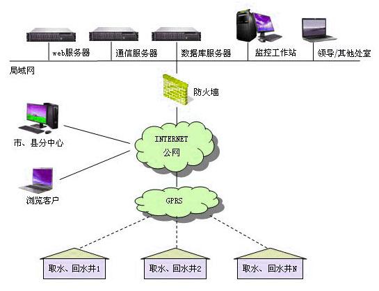 合牧智能地热井远程监控系统介绍