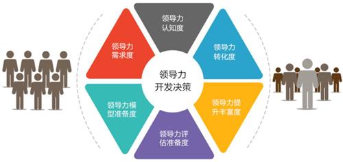 领导力评估与领导力发展计划