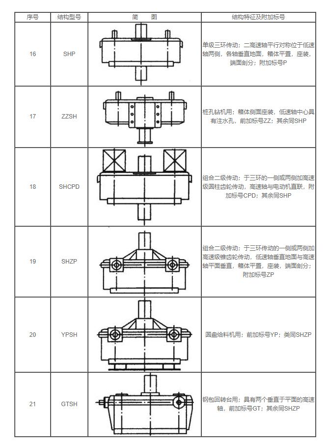 打桩机用zzsh三环减速机