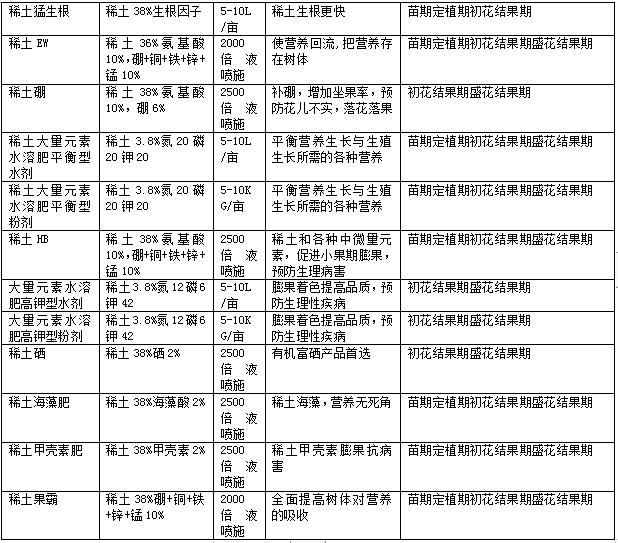 莴笋夏秋反季节无公害栽培技术