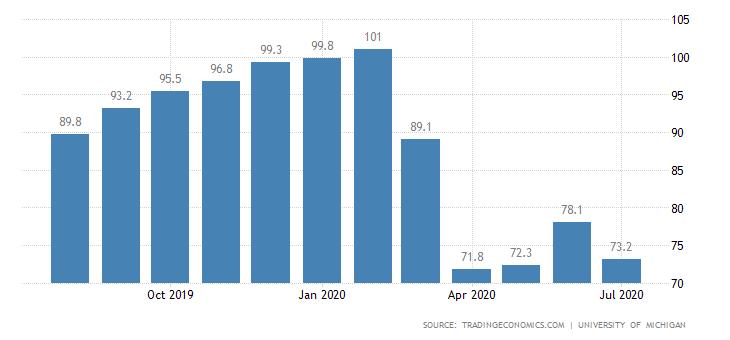 美国经济二季度预计萎缩37%!世界第一大消费国消费者信心指数骤降!