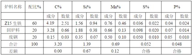 中频炉熔炼球铁配料计算方法